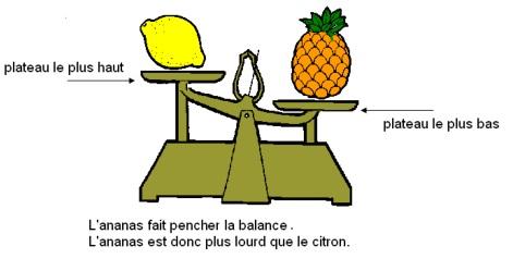 comparer-masse-balance-roberval1